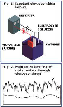 File:Electropolishing with electric discharge.jpg
