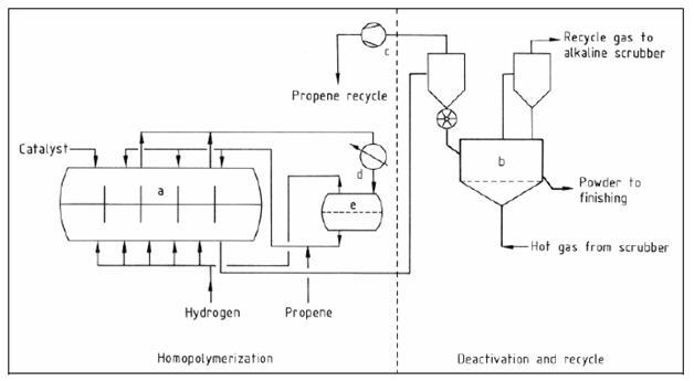 file flow diagram of the polypropylene horizontal reactor gas phase rh wiki zero emissions at Process Flow Diagram Template Application Process Flow Diagram