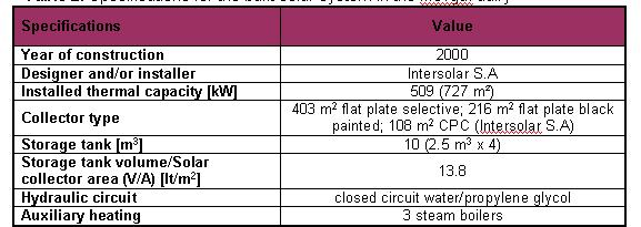 Specifications for the built solar system in the Mevgal dairy.jpg