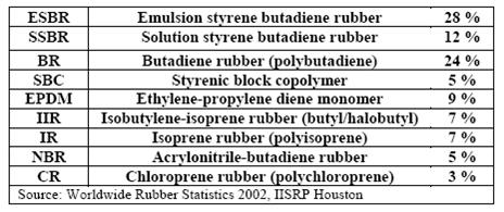 Solution Polymerized Rubber Containing Butadiene