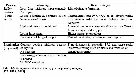 Printed circuit board - Efficiency Finder