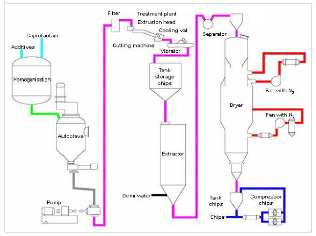 information about polyamides efficiency finderpolyamides flowsheet2 jpg