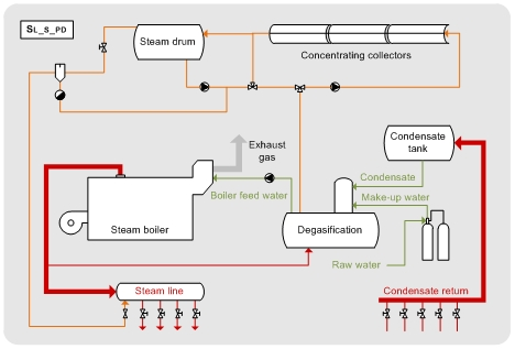 Solar application for general process heating - Efficiency Finder