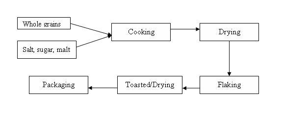 information about breakfast cereals efficiency finder