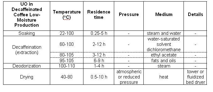 Low-moisture processes, table1.jpg
