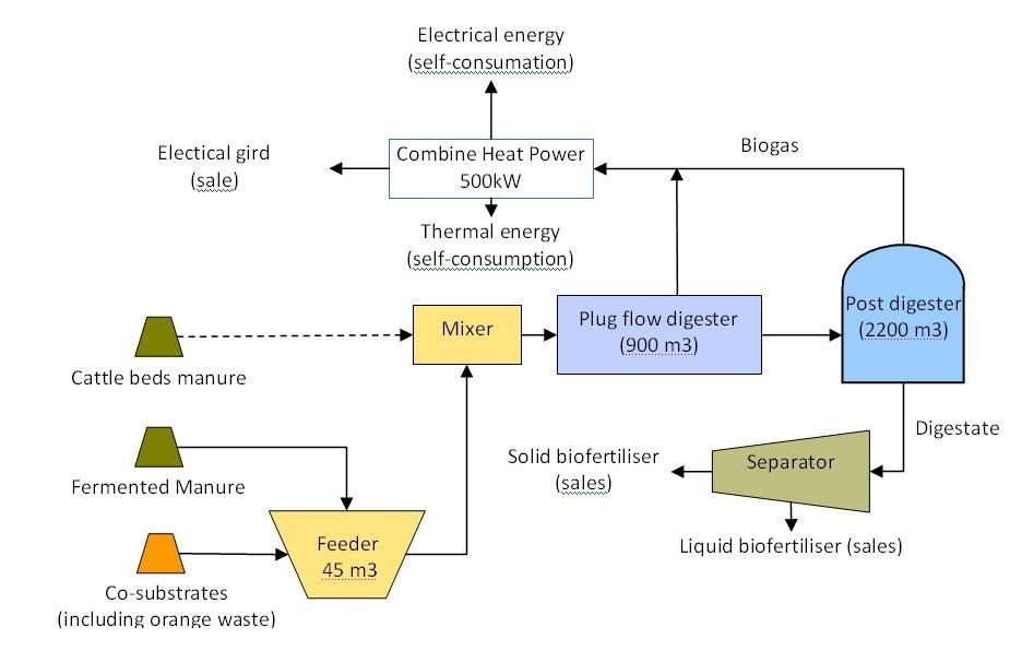 Peels and pulp - Efficiency Finder