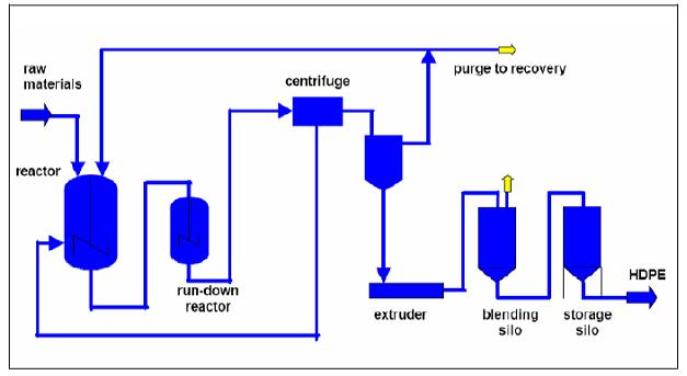 Production Process Flow Diagram Production Wiring