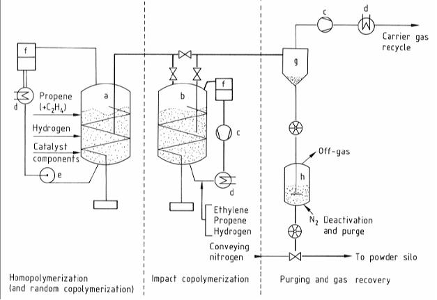 process flow diagram reactor read all wiring diagram Process Flow Shape