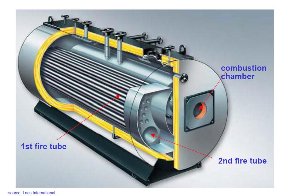 File:Steam boiler.png - Efficiency Finder