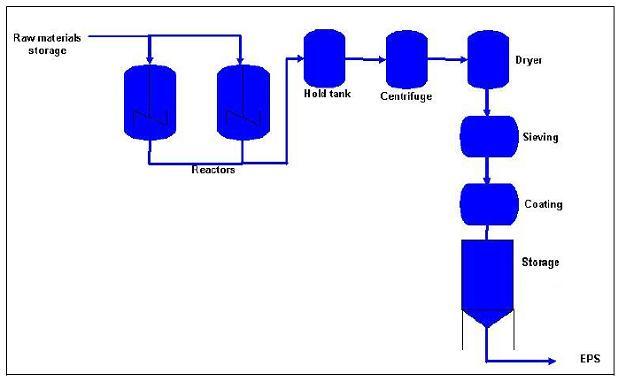 Expandable or foam polystyrene (EPS) - Efficiency Finder