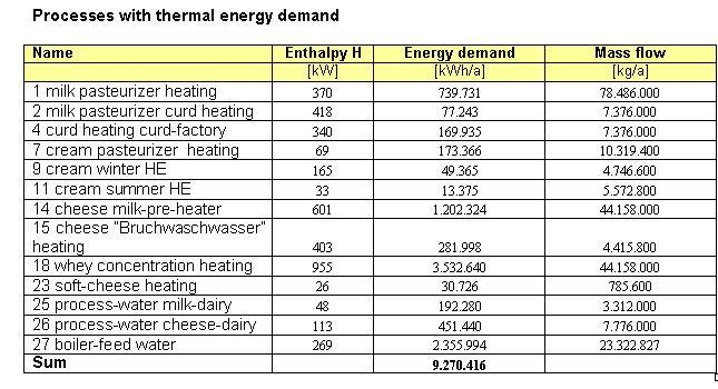 Processes with thermal energy demand-Upper Styrian Dairy.jpg