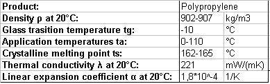 Polypropylene (PP) - Efficiency Finder