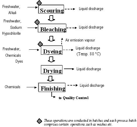 Dyeing in textile industry - Efficiency Finder