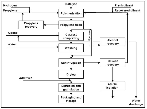 Information About Polyolefins Efficiency Finder