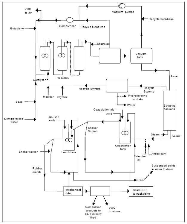 Information About Emulsion Polymerized Styrene Butadiene