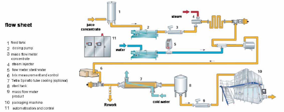Diagram  Process Flow Diagram Apple Juice Full Version Hd