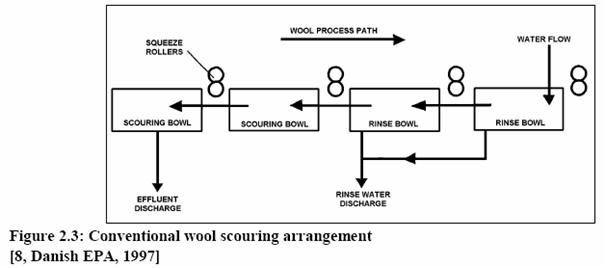Additional Information To Scouring Of Wool