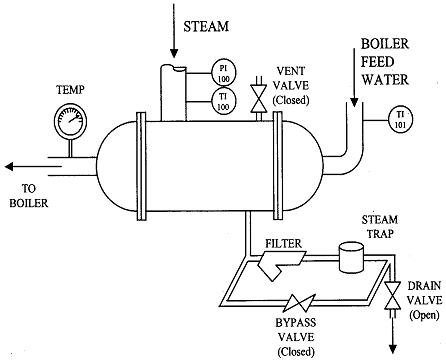 boiler feed-water preheating process jpg