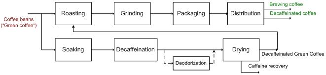 Flowsheet of decaffeinated coffee production, figure1.jpg