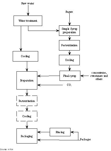 process flow diagram for pulp and paper industry information about wine & beverages production - efficiency ... process flow diagram beverage industry