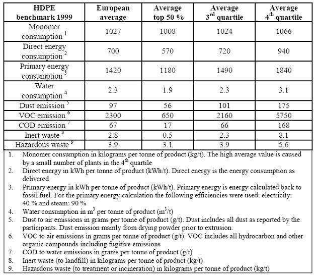 High density polyethylene (HDPE) - Efficiency Finder