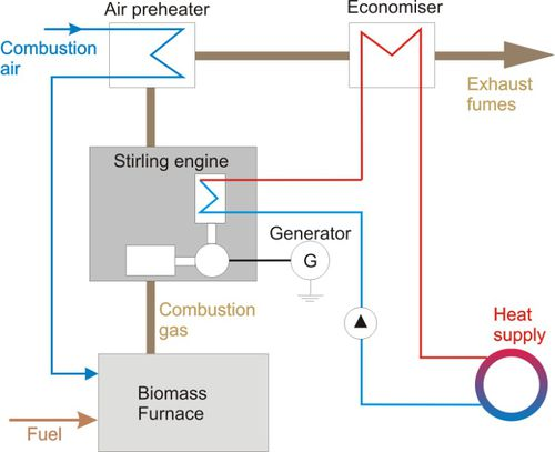 Bioenergy in chocolate/cacao/coffee production - Efficiency