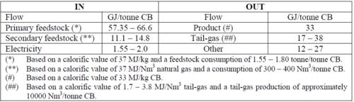 Heating of carbon black - Efficiency Finder